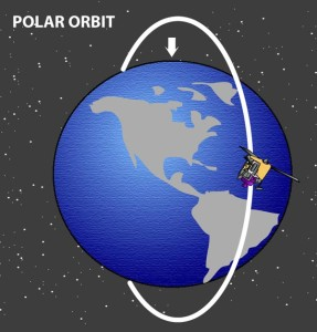 Polar orbit satellites